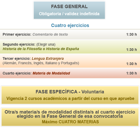Gráfico Fase General